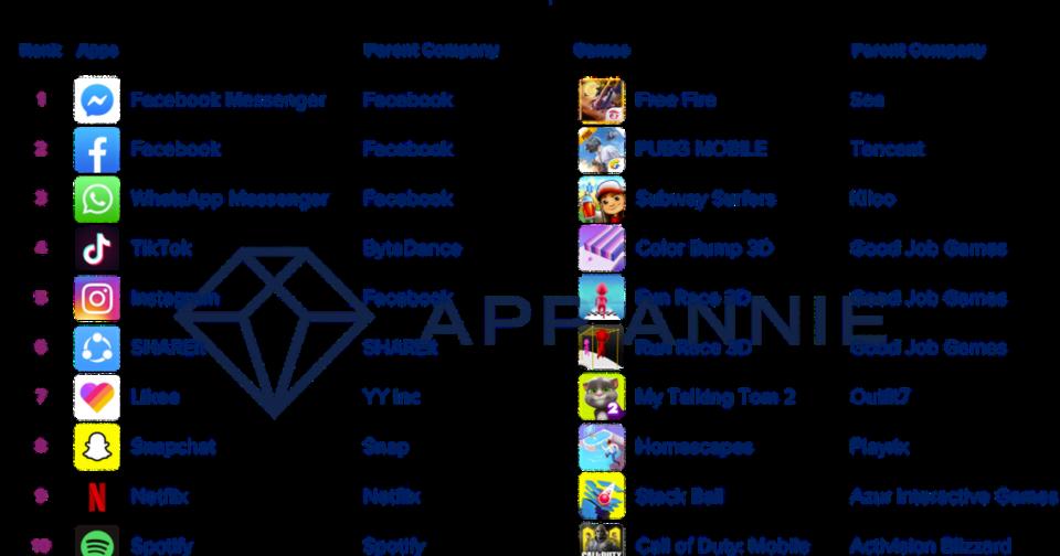 Jeux video Les capabilities de Facebook sont les plus téléchargées de l'année 2019